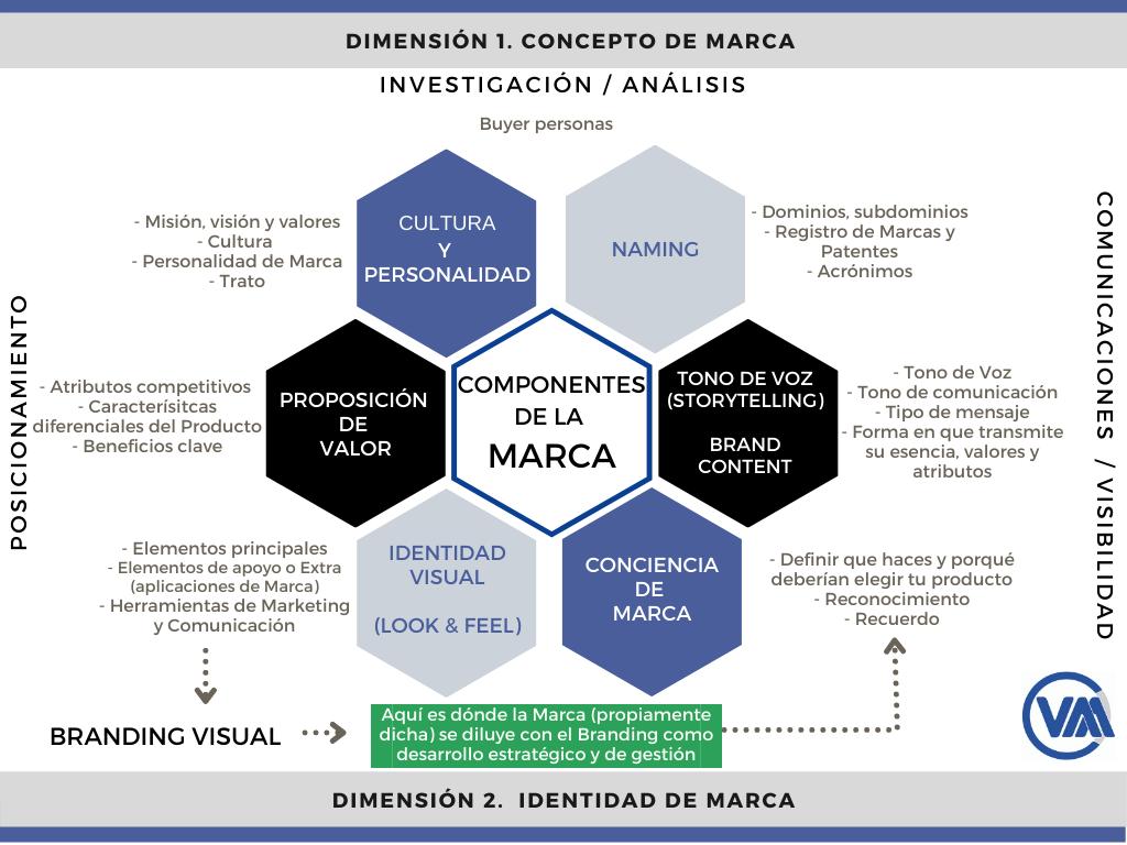 Branding y componentes de la Marca