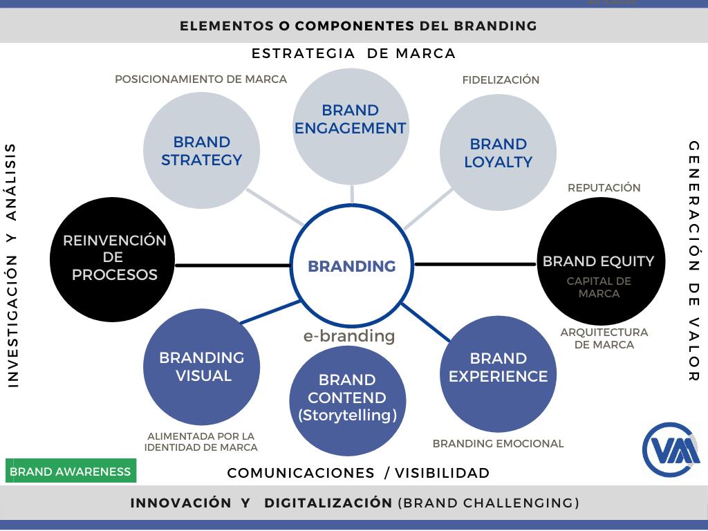 Componentes del Branding