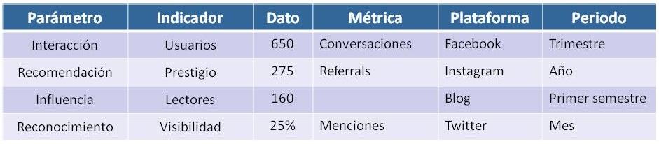 Ejemplos de objetivos para un Social Media Plan . Carlos Valdivieso