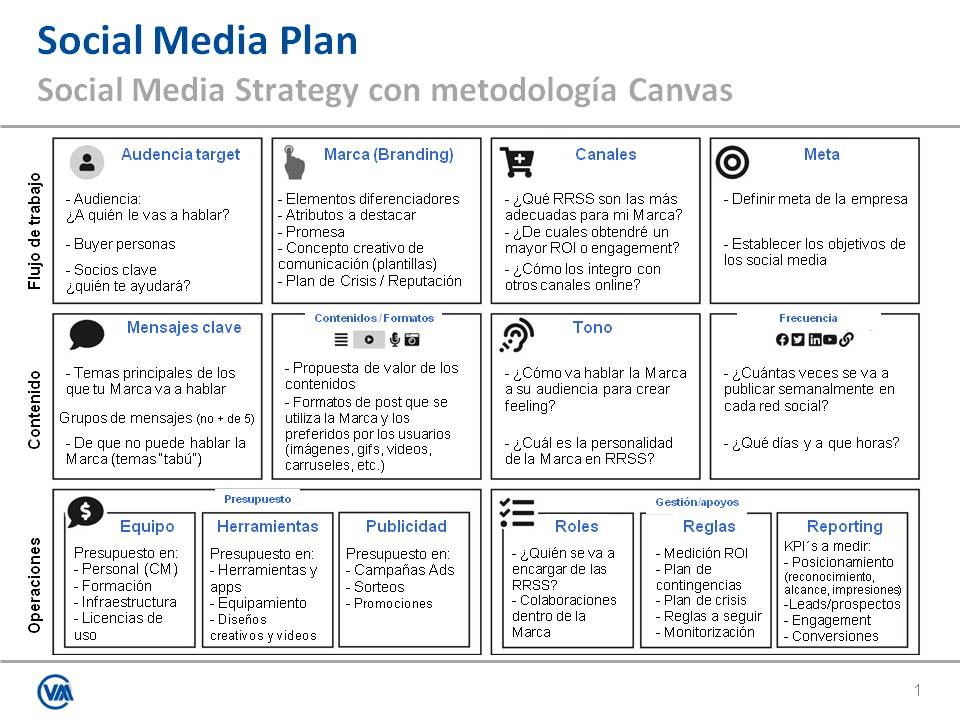 Estrategia Social Media con el Modelo CANVAS