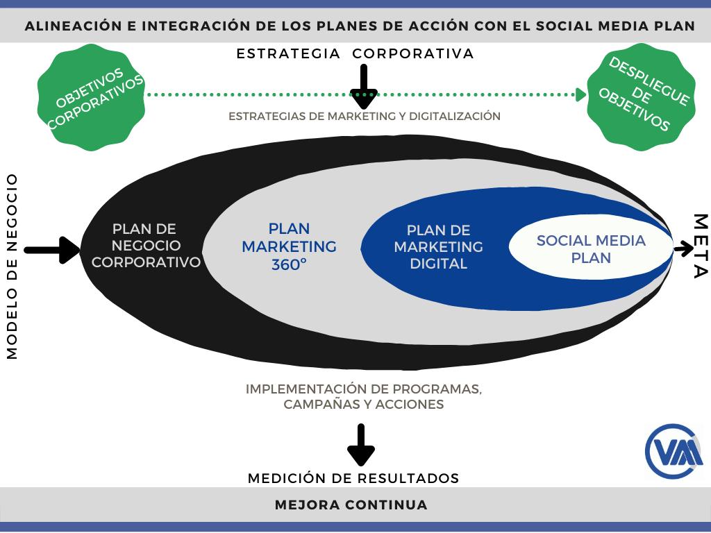 Alineación e integración de los planes de acción con el Social Media Plan
