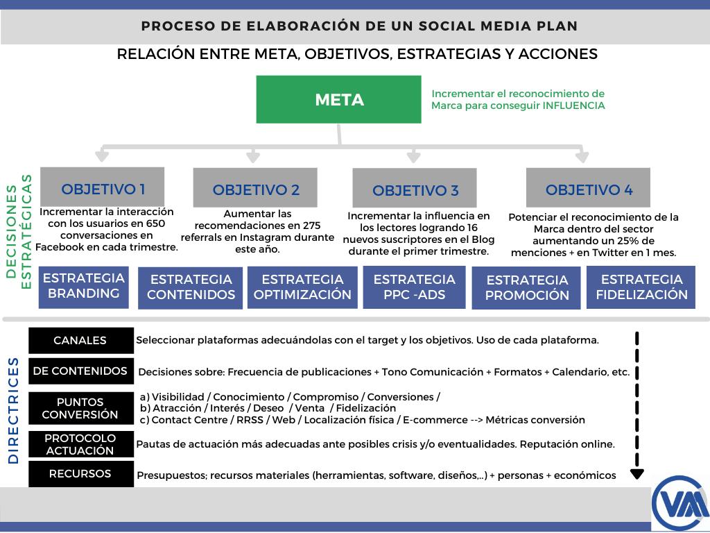 Directrices a la hora de establecer estrategias sociales