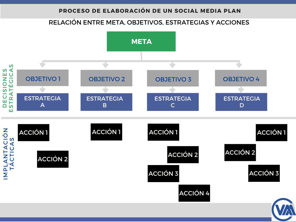 Relación entre meta, objetivos, estrategias y acciones
